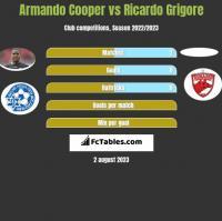 Armando Cooper vs Ricardo Grigore h2h player stats