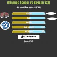 Armando Cooper vs Bogdan Szijj h2h player stats