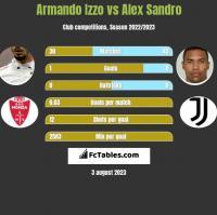 Armando Izzo vs Alex Sandro h2h player stats