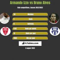 Armando Izzo vs Bruno Alves h2h player stats