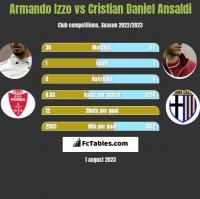 Armando Izzo vs Cristian Daniel Ansaldi h2h player stats