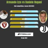 Armando Izzo vs Daniele Rugani h2h player stats