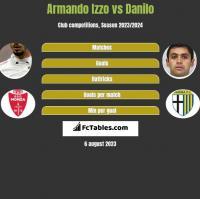 Armando Izzo vs Danilo h2h player stats