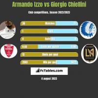 Armando Izzo vs Giorgio Chiellini h2h player stats