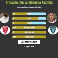 Armando Izzo vs Giuseppe Pezzella h2h player stats