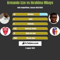 Armando Izzo vs Ibrahima Mbaye h2h player stats