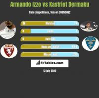 Armando Izzo vs Kastriot Dermaku h2h player stats