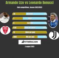 Armando Izzo vs Leonardo Bonucci h2h player stats