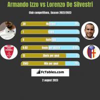 Armando Izzo vs Lorenzo De Silvestri h2h player stats