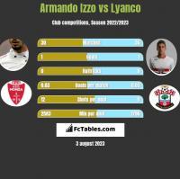 Armando Izzo vs Lyanco h2h player stats