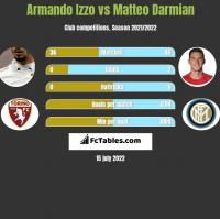 Armando Izzo vs Matteo Darmian h2h player stats
