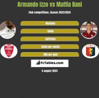 Armando Izzo vs Mattia Bani h2h player stats