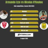 Armando Izzo vs Nicolas N'Koulou h2h player stats