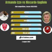 Armando Izzo vs Riccardo Gagliolo h2h player stats