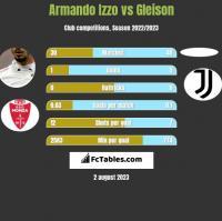 Armando Izzo vs Gleison h2h player stats