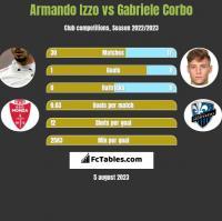 Armando Izzo vs Gabriele Corbo h2h player stats