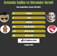 Armando Sadiku vs Alexander Gerndt h2h player stats