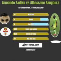 Armando Sadiku vs Alhassane Bangoura h2h player stats