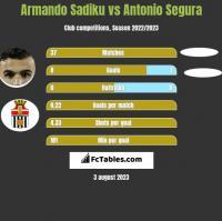 Armando Sadiku vs Antonio Segura h2h player stats