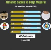 Armando Sadiku vs Borja Mayoral h2h player stats