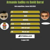Armando Sadiku vs David Barral h2h player stats