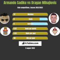 Armando Sadiku vs Dragan Mihajlovic h2h player stats