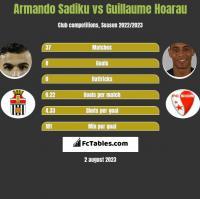 Armando Sadiku vs Guillaume Hoarau h2h player stats