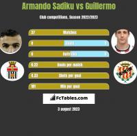 Armando Sadiku vs Guillermo h2h player stats