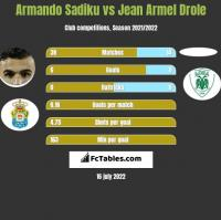 Armando Sadiku vs Jean Armel Drole h2h player stats