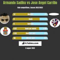 Armando Sadiku vs Jose Angel Carrillo h2h player stats