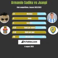 Armando Sadiku vs Juanpi h2h player stats