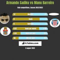 Armando Sadiku vs Manu Barreiro h2h player stats
