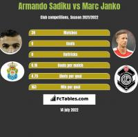 Armando Sadiku vs Marc Janko h2h player stats