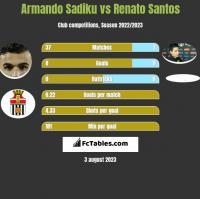 Armando Sadiku vs Renato Santos h2h player stats