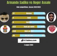 Armando Sadiku vs Roger Assale h2h player stats