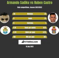 Armando Sadiku vs Ruben Castro h2h player stats