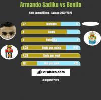 Armando Sadiku vs Benito h2h player stats