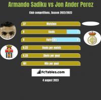 Armando Sadiku vs Jon Ander Perez h2h player stats