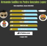 Armando Sadiku vs Pedro Gonzales Lopez h2h player stats