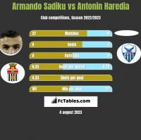 Armando Sadiku vs Antonin Haredia h2h player stats