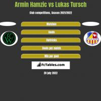 Armin Hamzic vs Lukas Tursch h2h player stats