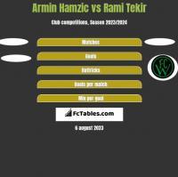 Armin Hamzic vs Rami Tekir h2h player stats