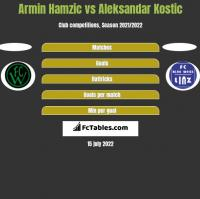 Armin Hamzic vs Aleksandar Kostic h2h player stats