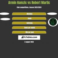 Armin Hamzic vs Robert Martic h2h player stats