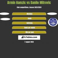 Armin Hamzic vs Danilo Mitrovic h2h player stats