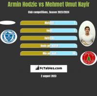 Armin Hodzic vs Mehmet Umut Nayir h2h player stats