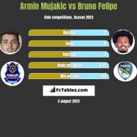 Armin Mujakic vs Bruno Felipe h2h player stats