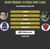 Armin Mujakic vs Dylan Saint-Louis h2h player stats