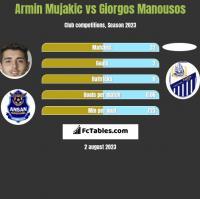 Armin Mujakic vs Giorgos Manousos h2h player stats