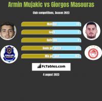 Armin Mujakic vs Giorgos Masouras h2h player stats
